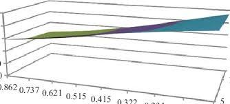 Three Dimensional Graph Of The Optimal Total Profit