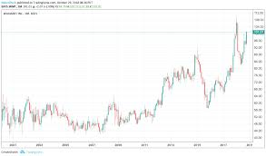 Walmart 10 Year Stock Chart Walmart How Long Until They Top Previous Earnings Highs