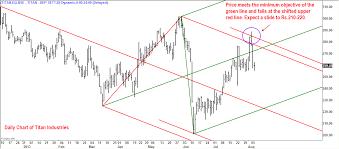 Titan Nse Chart Titan Industries Time To Take Profitsinsights