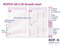 Child Height Centile Chart Understanding Growth And Puberty Using The Rcpch Uk 2 18