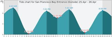 San Francisco Bay Entrance Outside Tide Times Tides