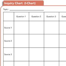 Inquiry Chart Classroom Strategies Reading Rockets