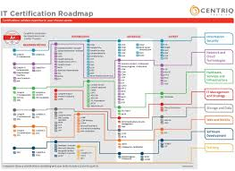 Cisco Certification Chart Best It Certification Pathways For 2018 Microsoft Comptia