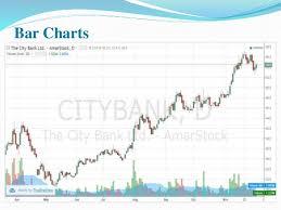 Amarstock Chart Fundamental And Technical Analysis Of City Bank