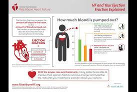 Ejection Fraction Heart Failure Measurement American Heart
