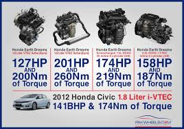 european 1 5l turbo gets vtec and produces 201 bhp vs 174bhp honda civic engines jpg