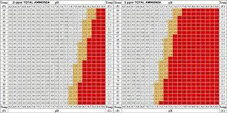 Ammonia Temperature Chart Reasonable Ammonia Temperature Chart Ammonia Pressure