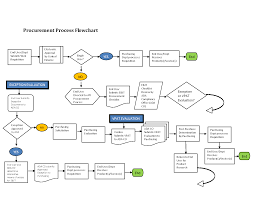 Process Flow Diagram Template 24 Awesome Procurement Process Flow Chart Template Images Projects 7