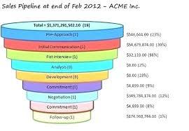 Sales 8 Years Sales Figures Excel Template Sales Chart Excel