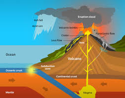 ilration of a subduction volcano
