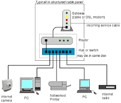 home automation solar integration installation company schematic representation of a typical ethernet home network this shows five networked deviced connected to a hub or switch via cat5 tp cable