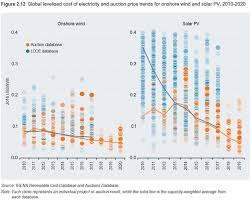 Solar Costs Forecast To Drop 40 By 2020 Annual Pv Funding