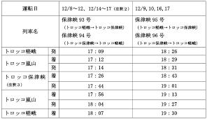 2017年 京都嵐山花灯路期間の臨時列車の運転および トロッコ保津峡駅