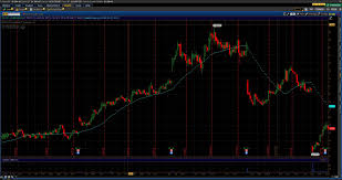Trading Tools Stock Market Musing