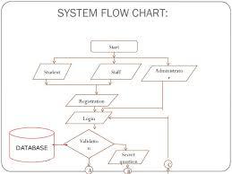 Notes On Flowchart Grade 12 Computer Science Algorithm