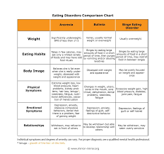 Blood Disorder Chart 5 Eating Disorders Comparison Chart Agray2130final