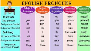 Pronoun Chart With Pictures English Pronouns Types Of Pronouns List Of Pronouns With Examples