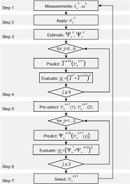 Flow Diagram Of Sequential Model Predictive Control Smpc