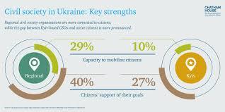 the struggle for ukraine chatham house