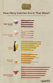 The Fourth Macro How Many Calories Are In Alcohol Openfit