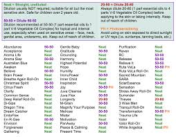 Essential Oils Uses Chart Young Living Pin On Essential Oils