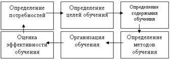 Разработка системы обучения персонала Рефераты ru Внутрифирменное обучение как метод профессионального развития персонала Процесс обучения можно представить в виде следующей схемы 16