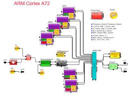 Arm Processor Mirabilis Design