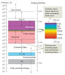 Radio penerima fm dengan mini tuner. Spektrum Gelombang Elektromagnetik Manfaat Sifat Contoh