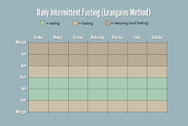 Intermittent Fasting Chart The Beginners Guide To Intermittent Fasting