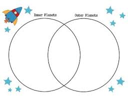 Venn Diagram Of Planets Solar System Comparison Inner And Outer Planets