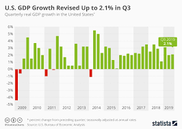 Quarterly Gdp Growth Chart Chart U S Gdp Growth Revised Up To 2 1 In Q3 Statista
