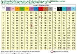 Albuz Nozzle Flow Chart