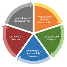 Focused Technologies Inc 9 Parts Of An Effective Cyber
