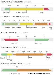 Cholesterol Chart Good Cholesterol Levels Chart Total Ldl Hdl