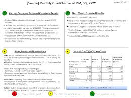 Sample Monthly Quad Chart As Of Mm Dd Yyyy G G Current