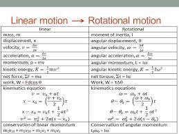 15 linear motion rotational motion