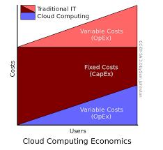 cloud computing essays cloud computing essays classification division essay sueo consultech self help essay writing essay on self help