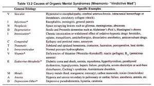 organic mental disorders definition and classification essay causes of organic mental syndromes