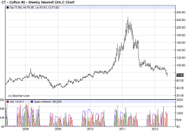 Cotton Commodity Price Chart Commodity Bull Market Attention Commodity Shoppers
