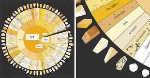 Our Cheese Wheel Chart Has 65 Delightful Cheeses From Around