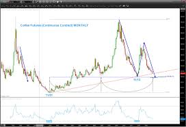 The current price of coffee as of april 15, 2021 is $1.3270 per pound. Coffee Futures Update Trading Price Targets And Time Frames See It Market
