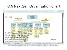 Semantic Knowledge Bases And Be Informed For The Faa Dr