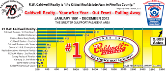 Chart Rw Caldwell Sales Rentals Insurance And Property
