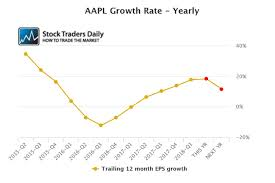 Apples Stock Rises To New Highs But Its Still Inexpensive