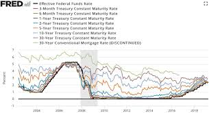 Fred Mortgage Rates Chart File Federal Funds Rate Chart Jpg Wikimedia Commons