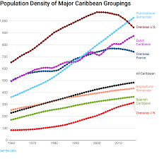 Caribbean Islands Comparison Chart Somethings Rotten In The Caribbean In A State Of