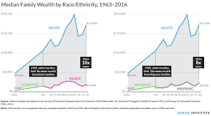 created with highcharts 7 0 0 an family wealth by race ethnicity 1963 2016 white black hispanic nonwhite 1963 1992 1998 2004 2010 2016 0 50 000 100