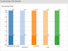 Adding D3 Visualizations To Splunk Dashboards Function1