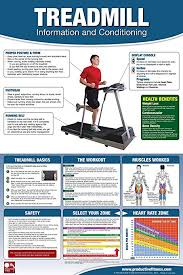 Fit Treadmill Score Chart Amazon Com Treadmill Poster Chart Laminated How To Run On