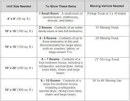 Guide To Renting Self Storage Chandler Properties